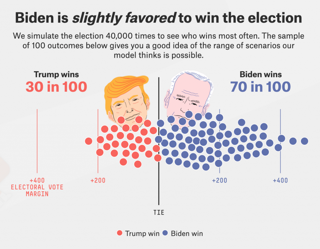 FiveThirtyEight image showing Trump at 30% chance of winning