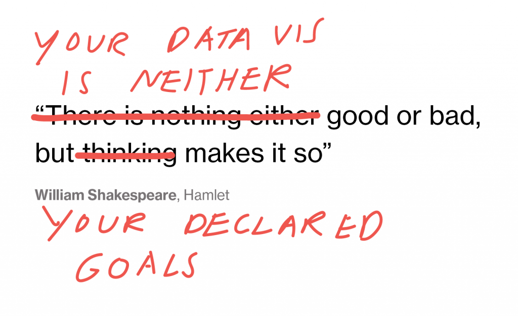 """Your Data is neither good nor bad, but your declared goals make it so"" - a take on a Hamlet quote"