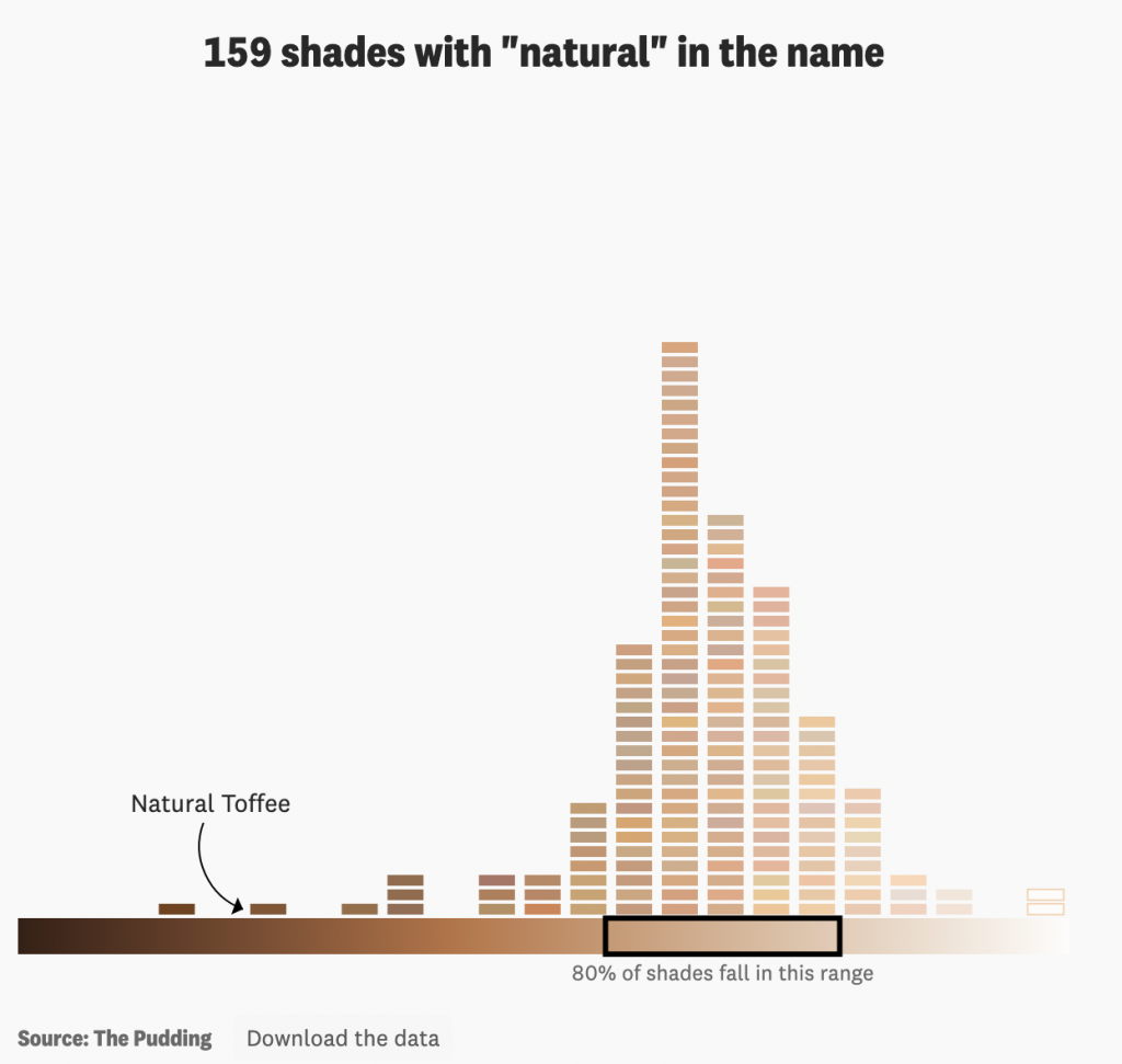 "Most foundations labeled ""natural"" are for lighter skin"