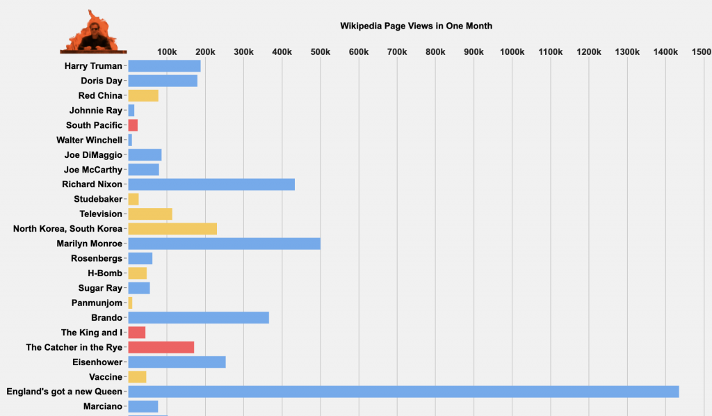 Visualisation of popularity of We Didn't Start The Fire