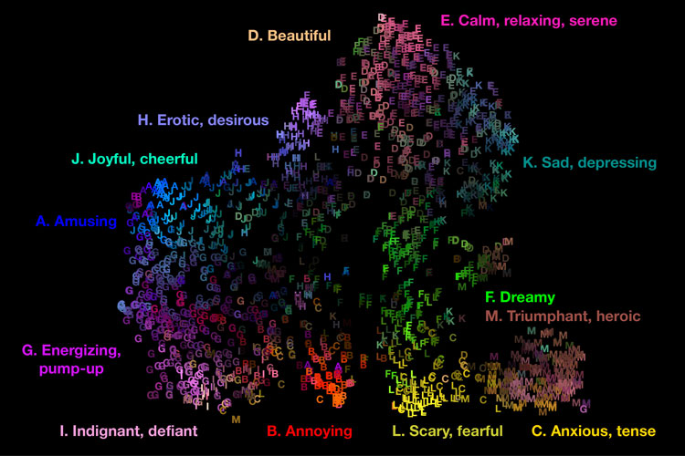 A map of 13 different emotions that music elicits